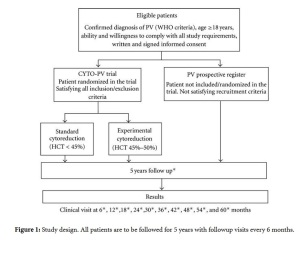 Roberto Marchioli, et. al. Thrombosis Volume 2011 (2011),  doi:10.1155/2011